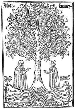 Arbor-scientiae