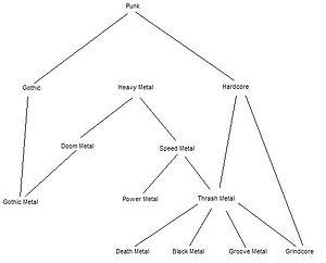 Heavy metal genealogic tree
