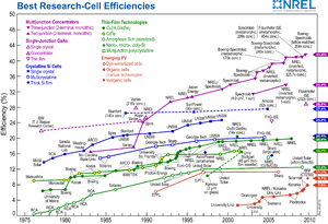 NREL compilation of best research solar cell e...