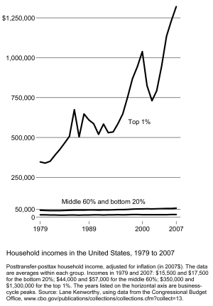 English: Income inequality in the US