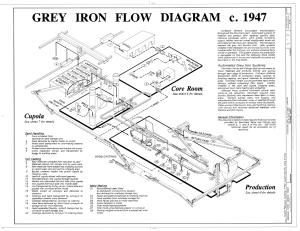 File:Grey Iron Flow Diagram c 1947  Stockham Pipe and