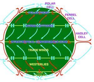 atmospheric circulation diagram, showing the H...
