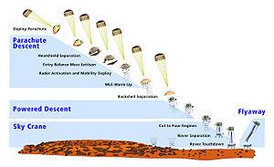 English: Mars Science Laboratory (MSL) landing...