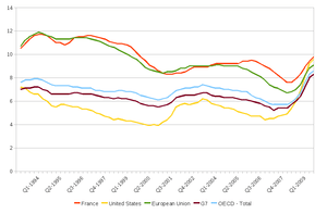 English: unemployement rates in OECD countries...