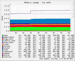 Monitoring with Munin : memory usage.