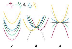Plots of quadratic equation, varying each coef...