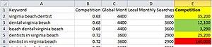English: Effective keyword competitive analysis