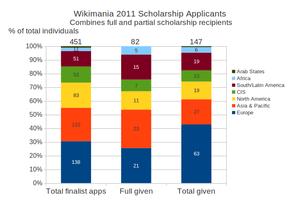 English: Breakdown of scholarship finalist app...