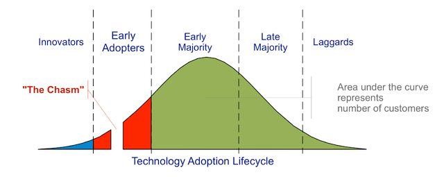 Technology-Adoption-Lifecycle - Crossing The Chasm)