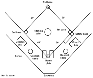 Diagram of a softball diamond.