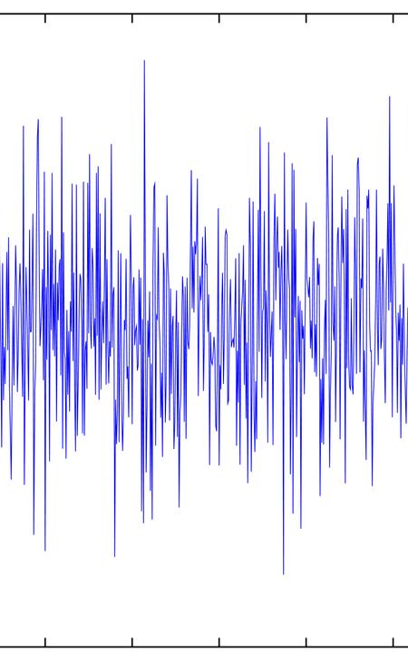 white (Gaussian) noise