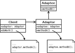 A UML diagram of the Object Adapter design pat...