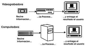 Español: Características de ambas computadoras