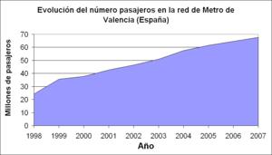 Evolución de los pasajeros en la red de Ferrocarrils de la Generalitat Valenciana en la ciudad de Valencia