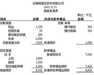 balance sheet in chinese