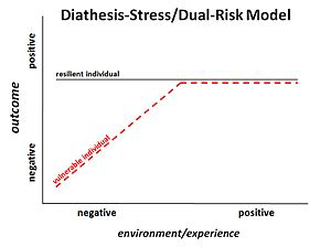 Figure 1. Graphical display of the diathesis-s...