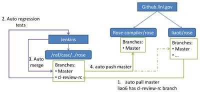 ROSE Compiler FrameworkCode Review Wikibooks Open