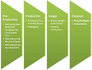 English: Life Cycle of an Eco-Friendly Book