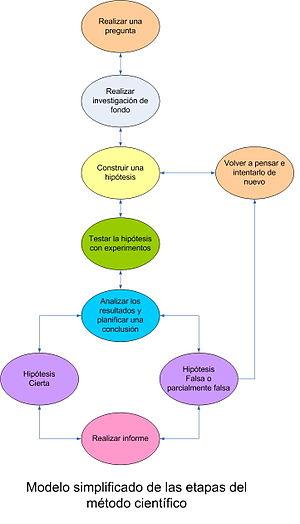 Modelo simplificado del método científico