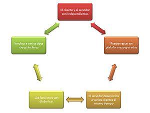 Español: Caracteristicas Arquitectura Cliente ...