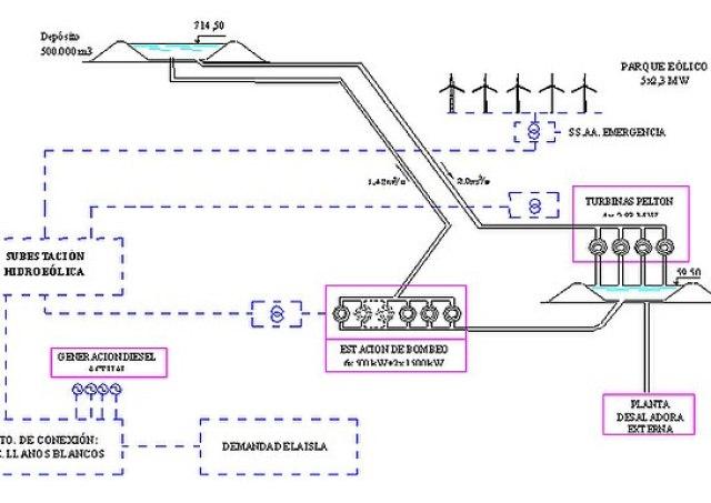 Energía renovable: Esquema altimétrico de la central de Gorona del Viento