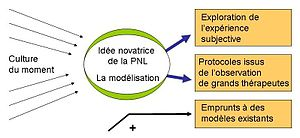 English: Global schema for NLP. Français : Sch...