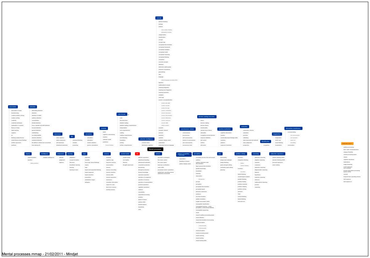 Mental Process Wikiquote