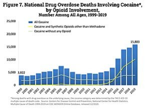 9fbc9d08a7907 الولايات المتحدة الأمريكية تورط المواد الأفيونية في حالات الوفاة المفرط من  تعاطي الكوكايين. يمثل الخط الأصفر عدد الوفيات من الكوكايين التي تشمل أيضا  المواد ...