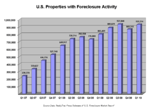 Number of U.S. residential properties subject ...