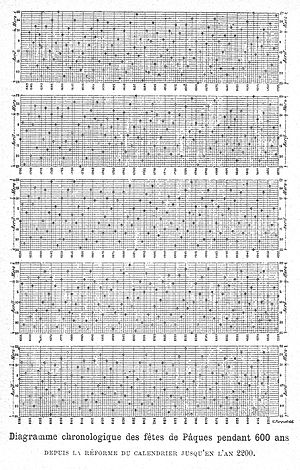 English: Chronological diagram of the date of ...