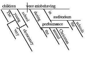 "A diagram of the sentence ""The very young..."