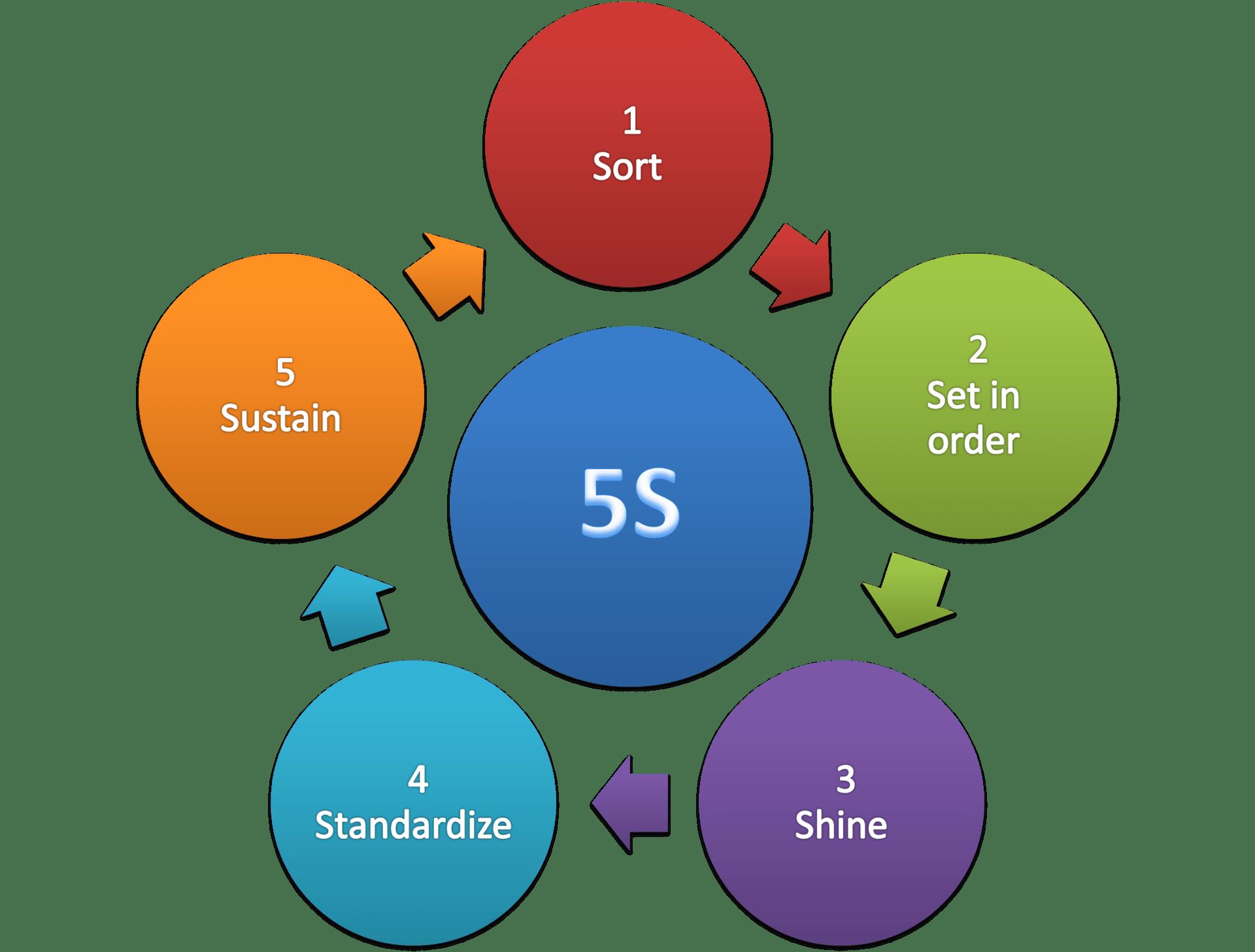 5S (methodology) - Wikipedia