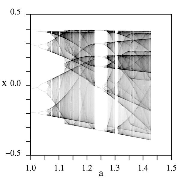 diagrama de bifurcação do mapa de henon