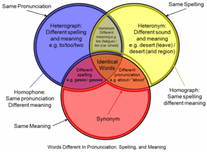 English: This is a Venn diagram showing the re...