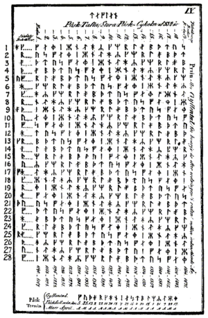 Computus table using Runic alphabet