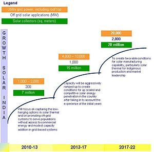 National Solar Mission for increasing share of...