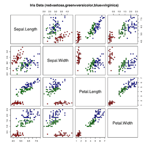 The scatterplot of Iris flower data set, colle...