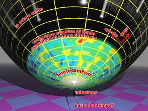 The Big Bang era of the universe, presented as...