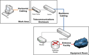 Structured cabling  Wikipedia