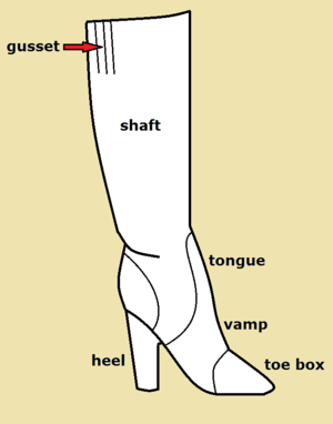 English: A diagram of a typical knee-length fa...