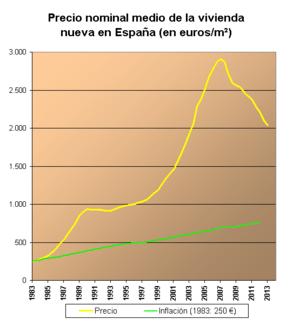 Evolución del precio de la vivienda en España