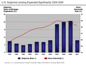 U.S. Subprime lending expanded dramatically 20...