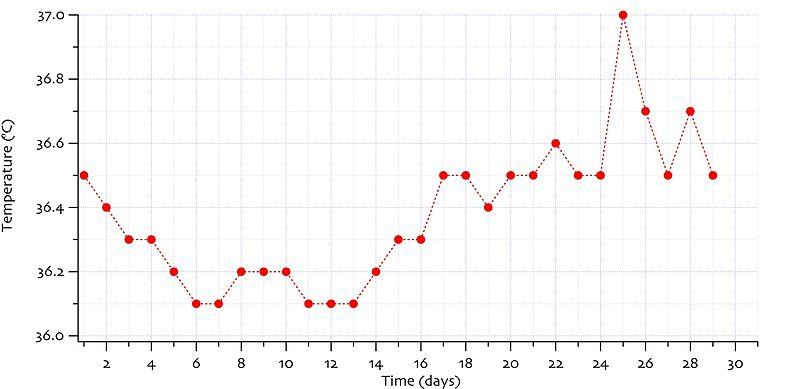 Week 1 basal body temperature monitoring nanay miriam s re mission