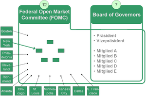 Federal Reserve - Board and Open Market Committee