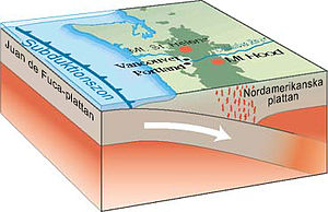 English: Subduction process of the Juan de Fuc...