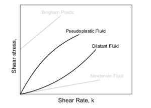 Non-Newtonian fluid source: me Duk 19:56, 5 De...