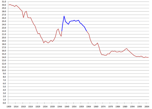 U.S. Birth Rates, 1909-2004; note the Baby Boom