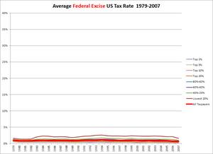 USFederalExciseTaxRateByIncomeLevel.1979-2007
