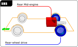 Rear midengine, rearwheeldrive layout  Wikipedia