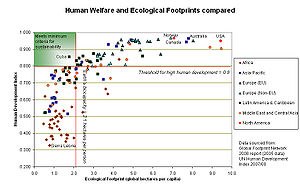 English: Graph showing Human Development Index...